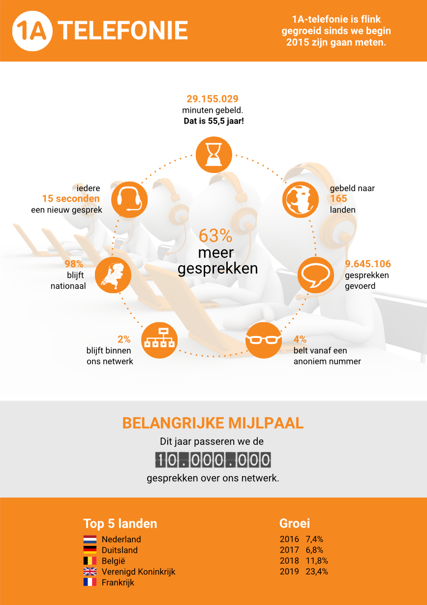 Infographic - 1A-telephony has grown considerably since we started measuring in 2015.