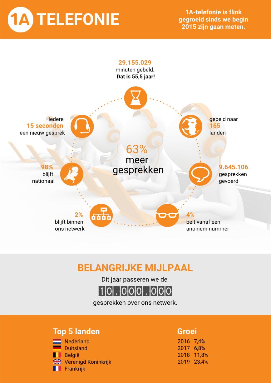 Infographic - 1A-telefonie is flink gegroeid sinds we in 2015 zijn gaan meten.