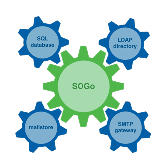 SOGo groupware backend