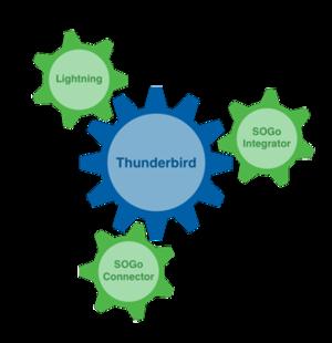 SOGo groupware Thunderbird